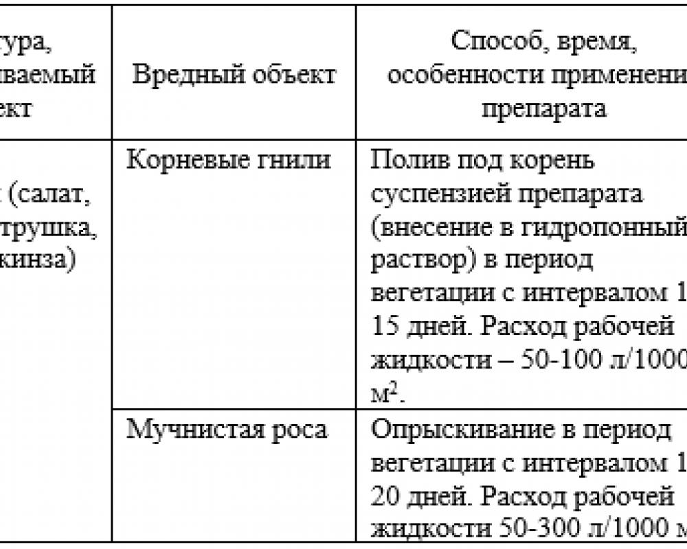 Биофунгицид для салатных линий флакон 120  г